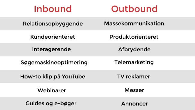 Forskelle på inbound og outbound marketing