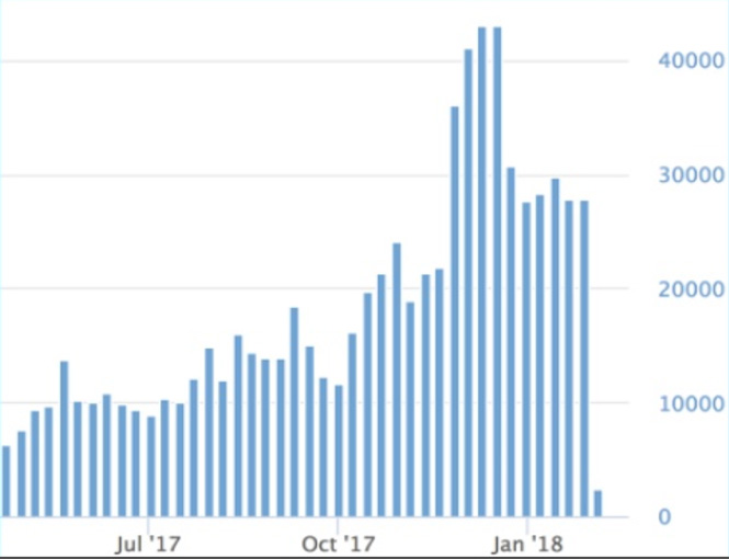Ugentlige indlæg om Bitcoins 2017-2018. Kilde: Buzzsumo