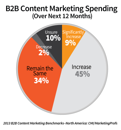 B2B Content Marketing budget stiger