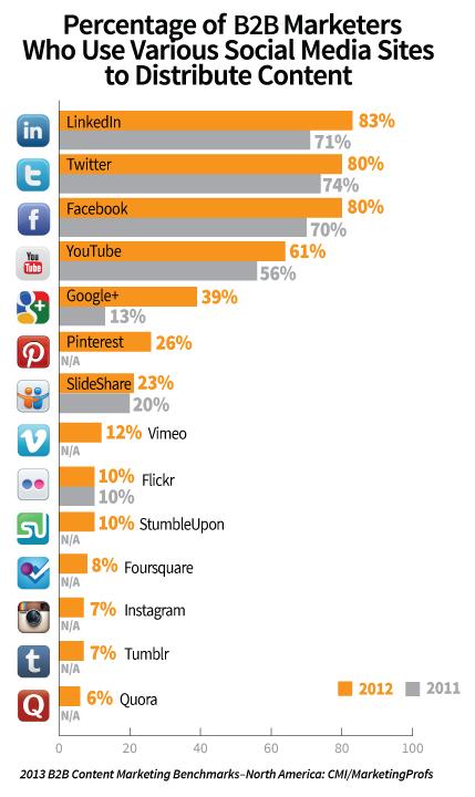 B2B content marketing social media usage