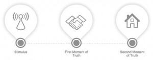 FMOT - Den traditionelle mentale model i marketing
