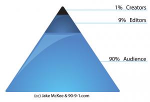pyramide 1 procent regel