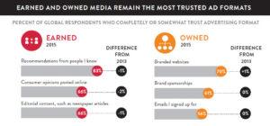 Nielsen: Global Trust in Advertising