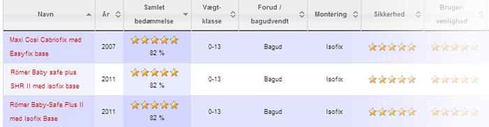Sådan ser testresultater ud på autostol.dk