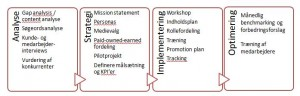 Proces ved content marketing strategi arbejde