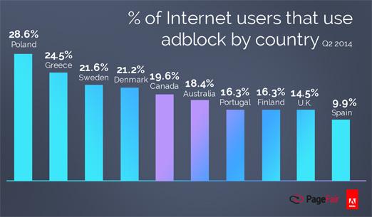 Brug af Adblockere i udvalgte lande