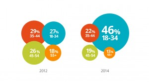 Flere Generation Y'er påvirker B2B købsprocessen