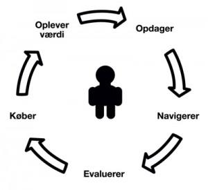 Kunderejsehjulet