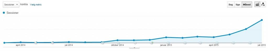 Travelmarkets blog trafik - content marketing i rejsebranchen