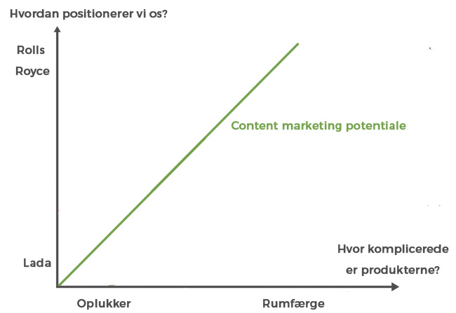 content marketing potentiale