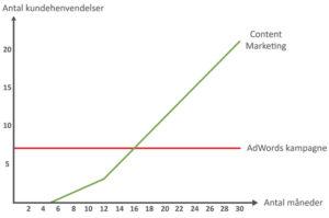 Forskellen på content marketing og Google Ads