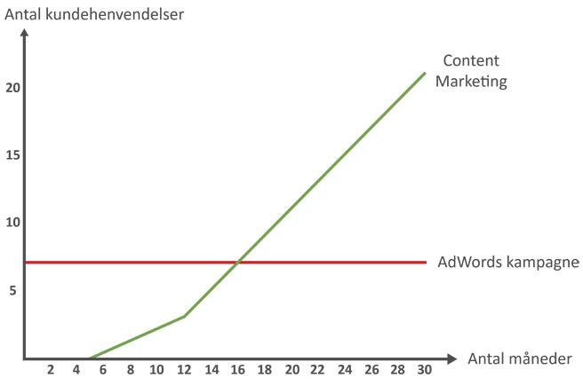 Forskellen på content marketing og adwords