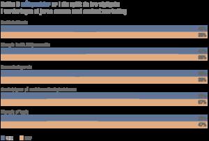 Mest anvendte målepunkter i content marketing 2018 vs 2017