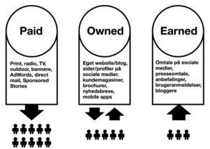 Forskellen på paid, owned og earned media