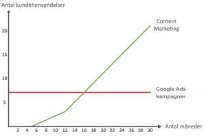 Content marketing kontra Google Ads kampagner
