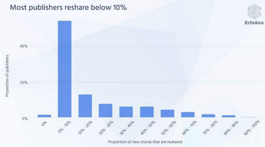 Kun 8% af indholdet bliver delt mere end 1 gang