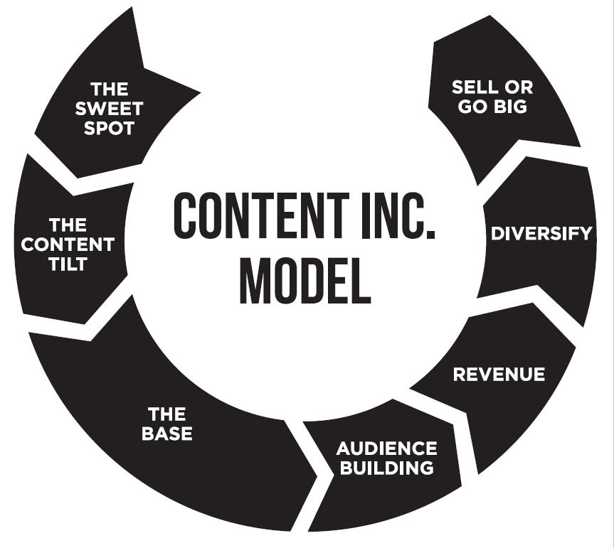 Content Inc. modellen